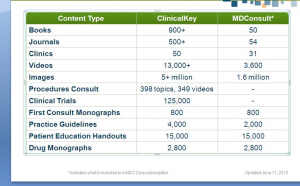Amount of content within Clinical Key