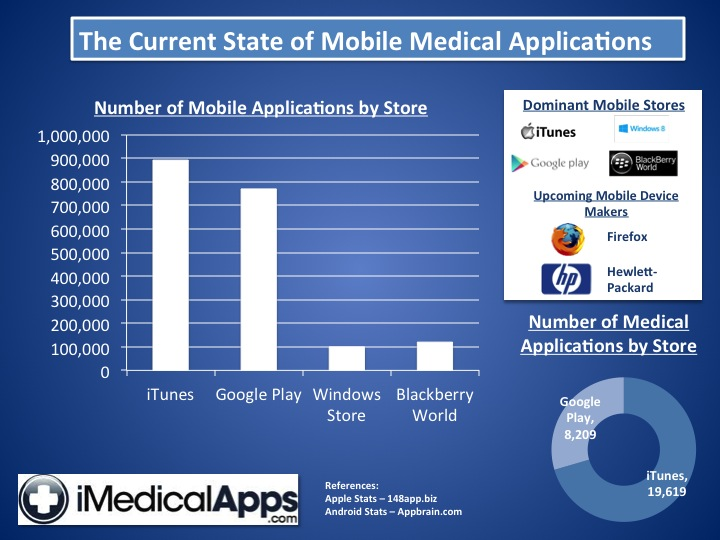 Number of Medical Apps
