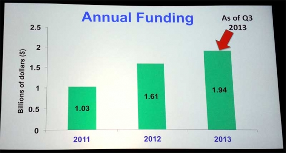 2013-annual-funding