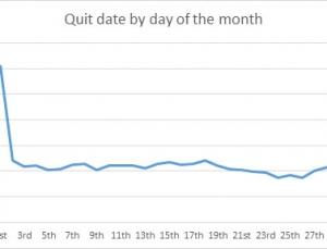 Data from popular smoking cessation app shows patterns on when smokers try to quit