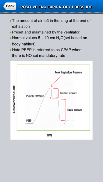 Positive End Expiratory Pressure Definition and Diagramatic Representation