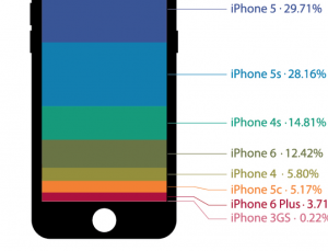Physician adoption of iPhone 6 almost 4 times more than 6 Plus