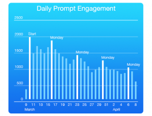 ResearchKit app shows high levels of enrollment and engagement on iPhone