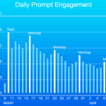 engagement of asthma researchkit