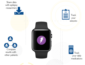 ResearchKit studies for melanoma, seizures, and autism launch; includes first to use Apple Watch for heart rate & activity