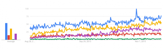 Google Trends Highlight Trends in Mobile Health