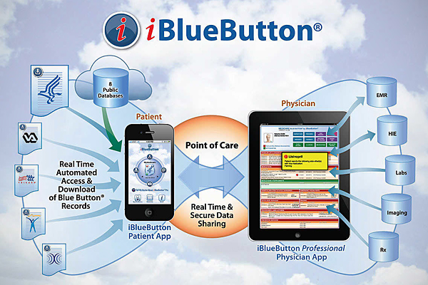 some of our readers might be familiar with blue button the platform that allows patients to view and download their own personal health records