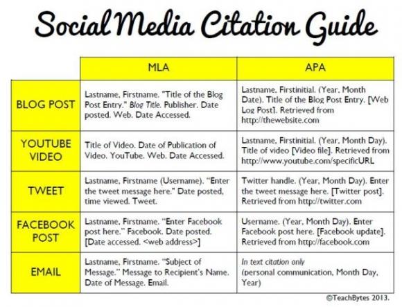 Social Media Citation Table