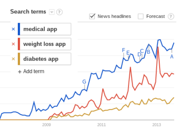 Google Trends data highlights medical and healthcare app ...