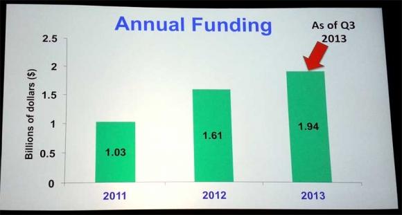 2013-annual-funding