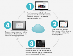 Utilizing Nearpod for medical education, Preparing presentations