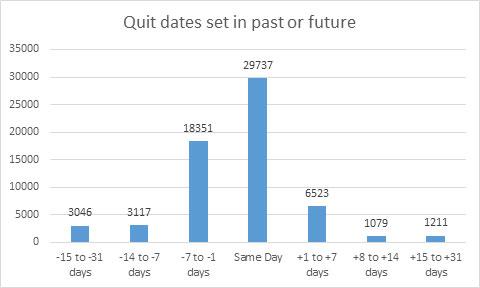 QD-past-or-future