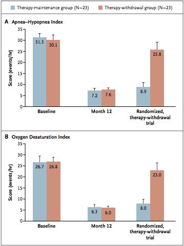 outcomes graphs