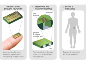 Birth control device with wirelessly controlled microchip