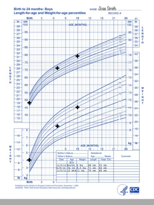 67159-Growth Chart 5