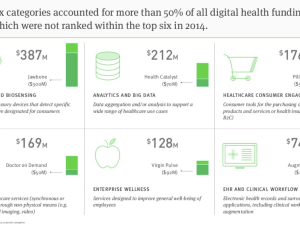 Digital health funding: innovation growth in IT, apps, wearables