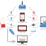 Adherium SmartInhaler Platform