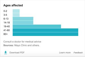 Google Hypertension Prevalence