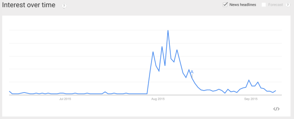 Google Searches for Legionnaires