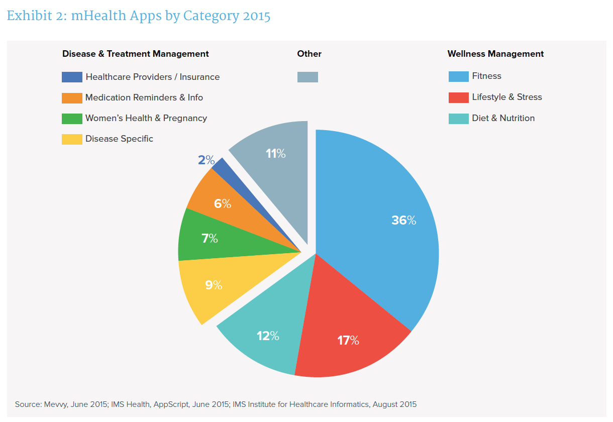 Credit Report Companies >> More than 165,000 mobile health apps now available - iMedicalApps