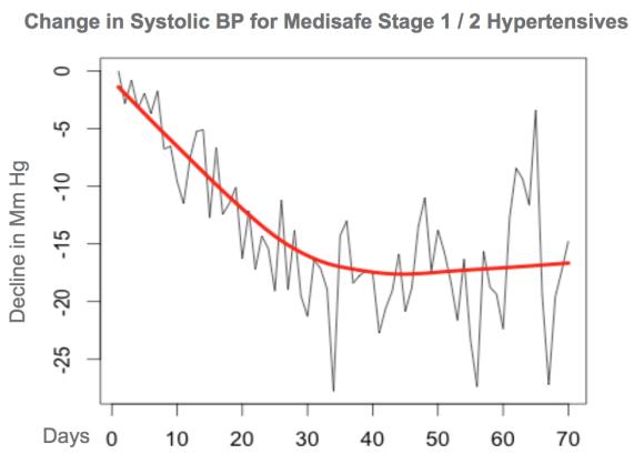 Medisafe Data