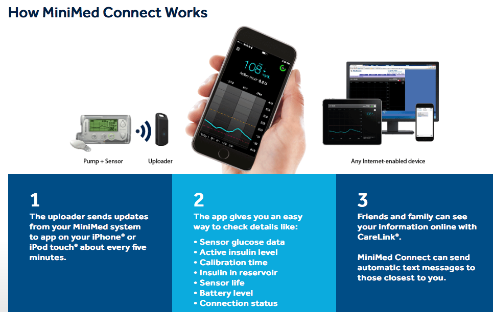 Early Reviews Of Medtronic S Continuous Glucose Monitoring