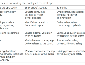 How to improve medical app quality and safety