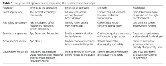 safe medical app