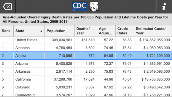 US death rates mortality