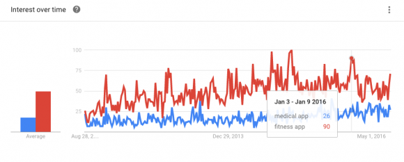 Google Trends Highlight Trends in Mobile Health 10