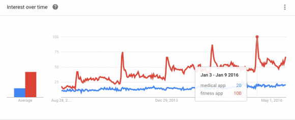 Google Trends Highlight Trends in Mobile Health 9